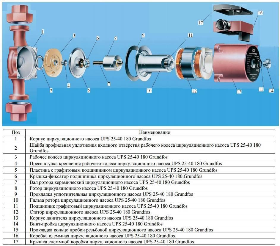 Как выбрать циркуляционный насос для отопления? монтаж.