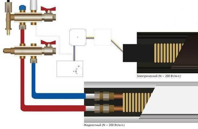 Водяные конвекторы отопления: устройство, классификация видов + советы по монтажу