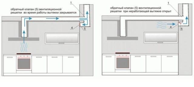 Как установить вытяжку на кухне своими руками (видео)