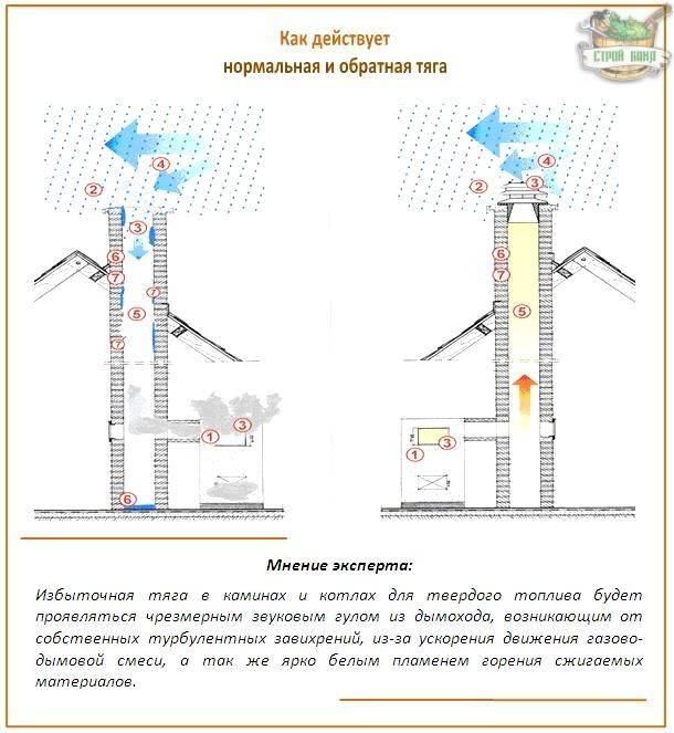 Способы проверки вентиляции в многоквартирных домах
