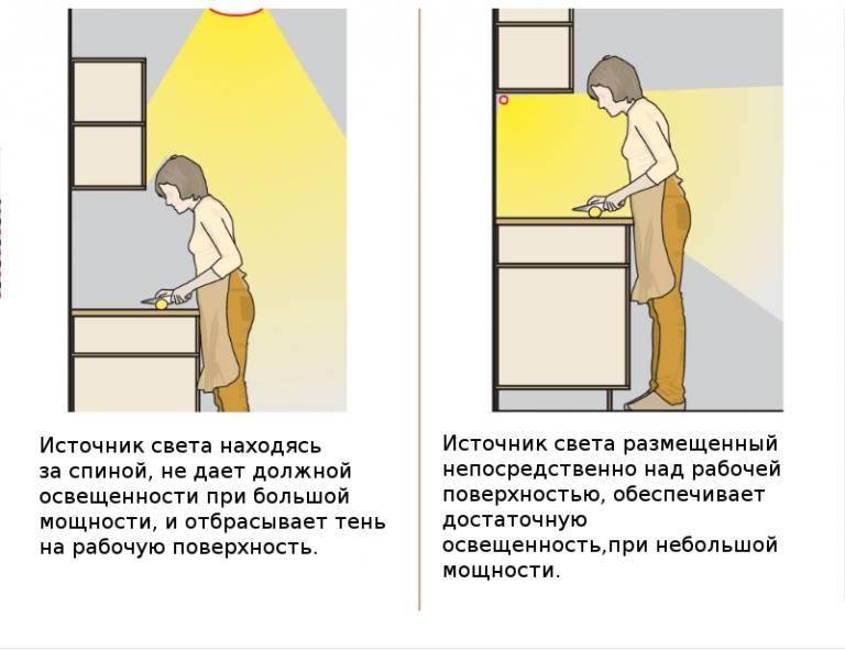 Дизайн освещения кухни: описание вариантов, фото