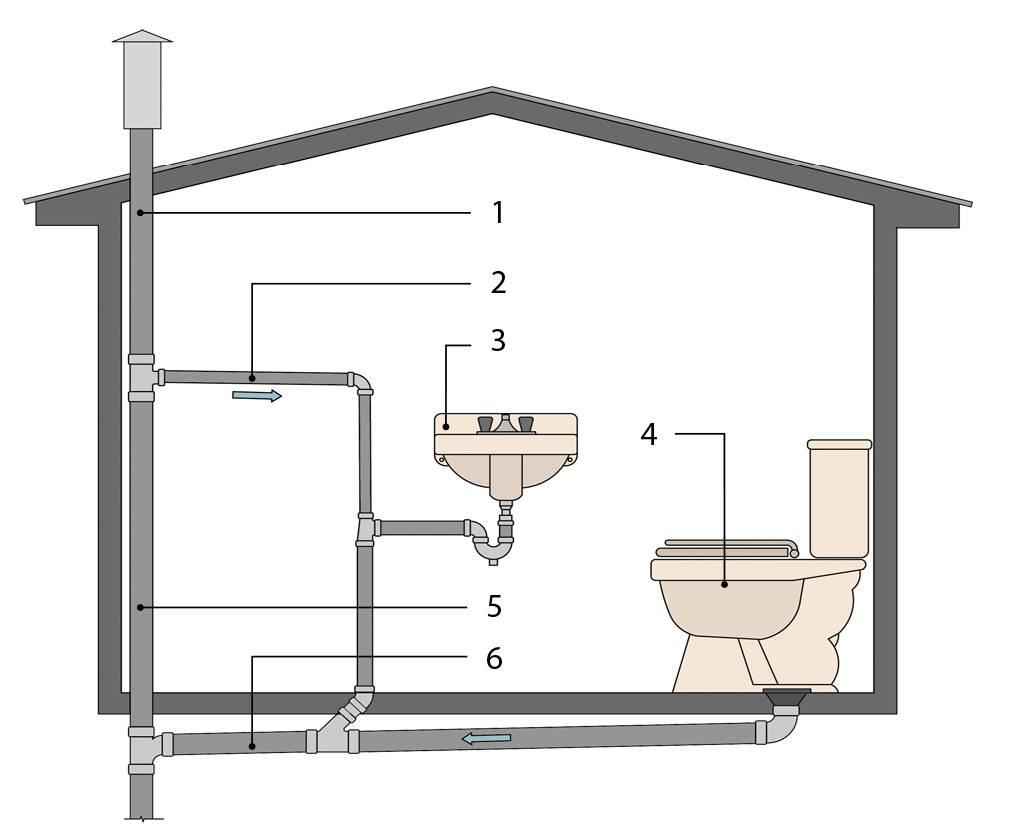 Система канализации в бане