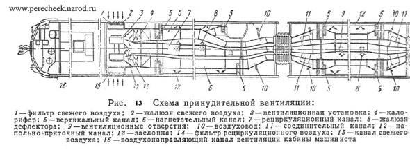 Отопление пассажирских вагонов - страница 22