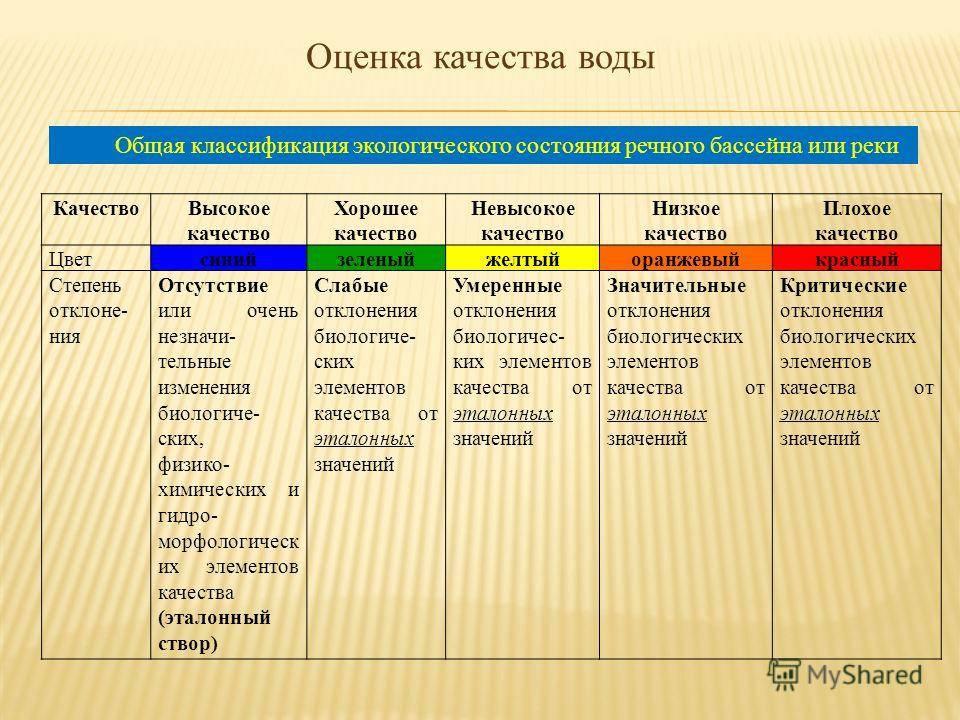 Реферат: классификация и состав сточных вод - bestreferat.ru