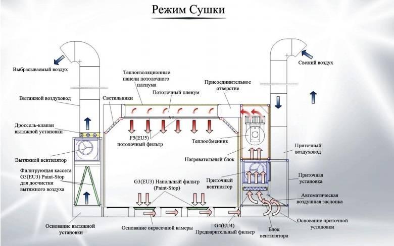 Особенности и порядок расчета вытяжной и приточной вентиляции