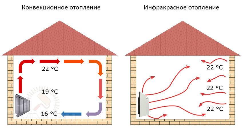 Промышленное инфракрасное отопление виды ик обогрева производства