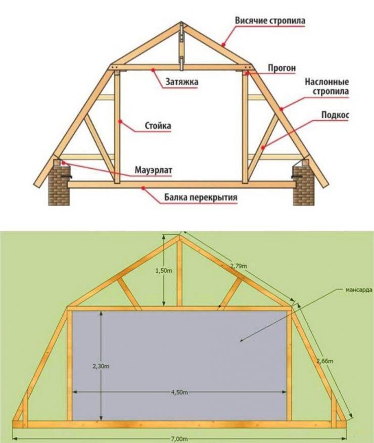 Стропильная система мансардной крыши: схема, конструкция и особенности монтажа
