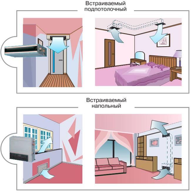 Все о кондиционерах в квартире с обзором популярных марок, схем и типов