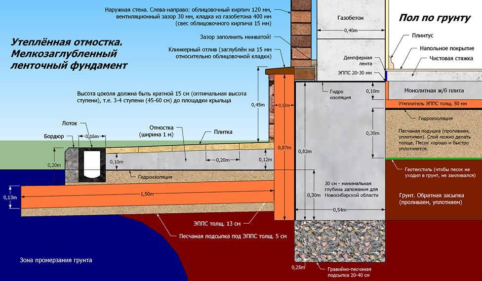 Как правильно произвести гидроизоляцию отмостки?