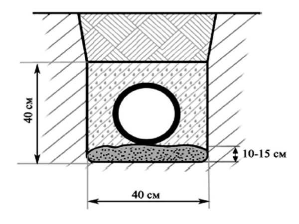 Правила проектирования и прокладки подземных газопроводов