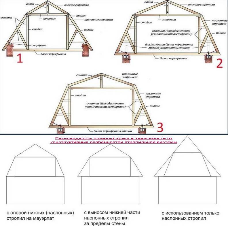 Мансардная крыша: чертежи стропильной системы, основы расчета, планировка, сборка