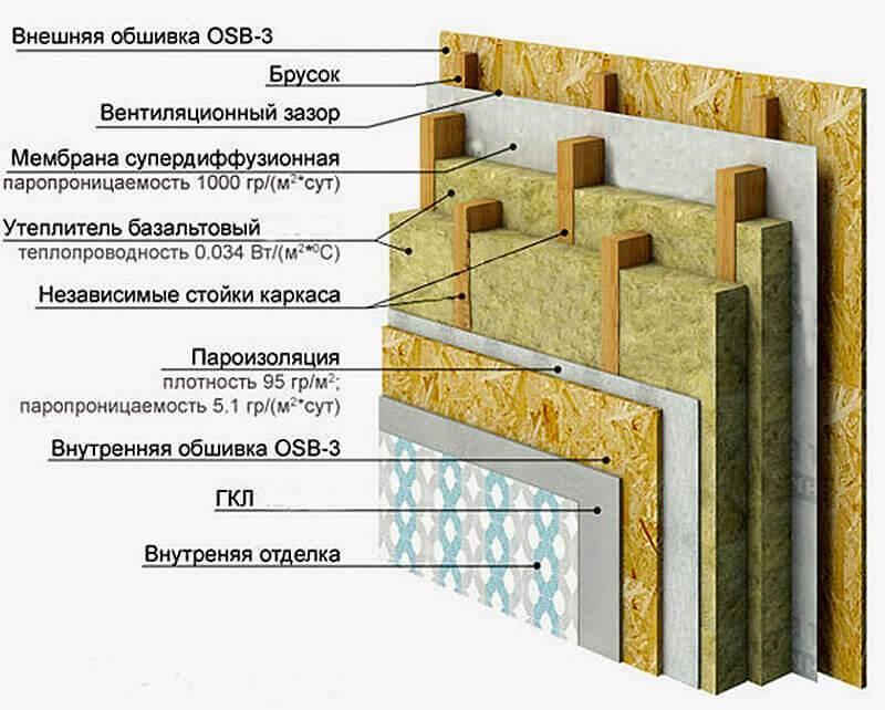 Новые технологии в строительстве частных домов ⋆ domastroika.com