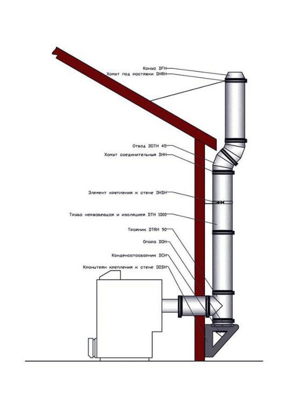 Вентиляционные каналы в стенах: нормы и правила обустройства