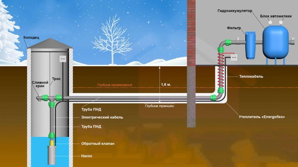 Водопровод на даче из труб пнд своими руками: схема летнего варианта, порядок ввода в колодец или скважину, выбор полимерных изделий и алгоритм выполнения работ