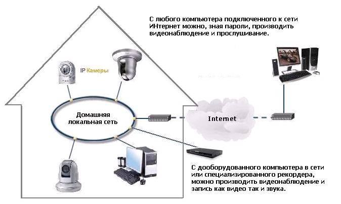 Видеонаблюдение через интернет: 4 способа настройки удаленного доступа к ip камерам