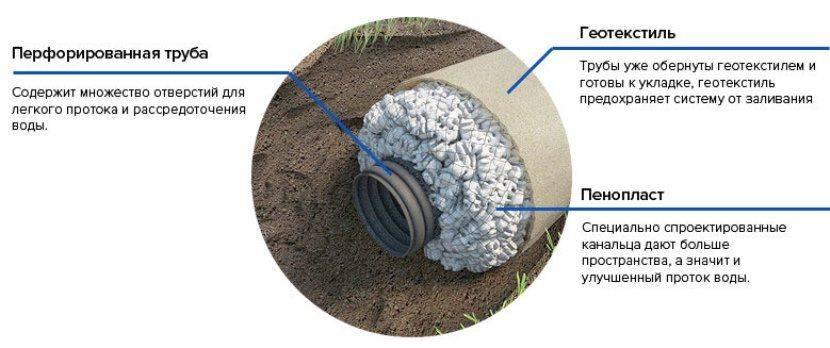 Типы дренажной системы: устройство, предназначение, монтаж