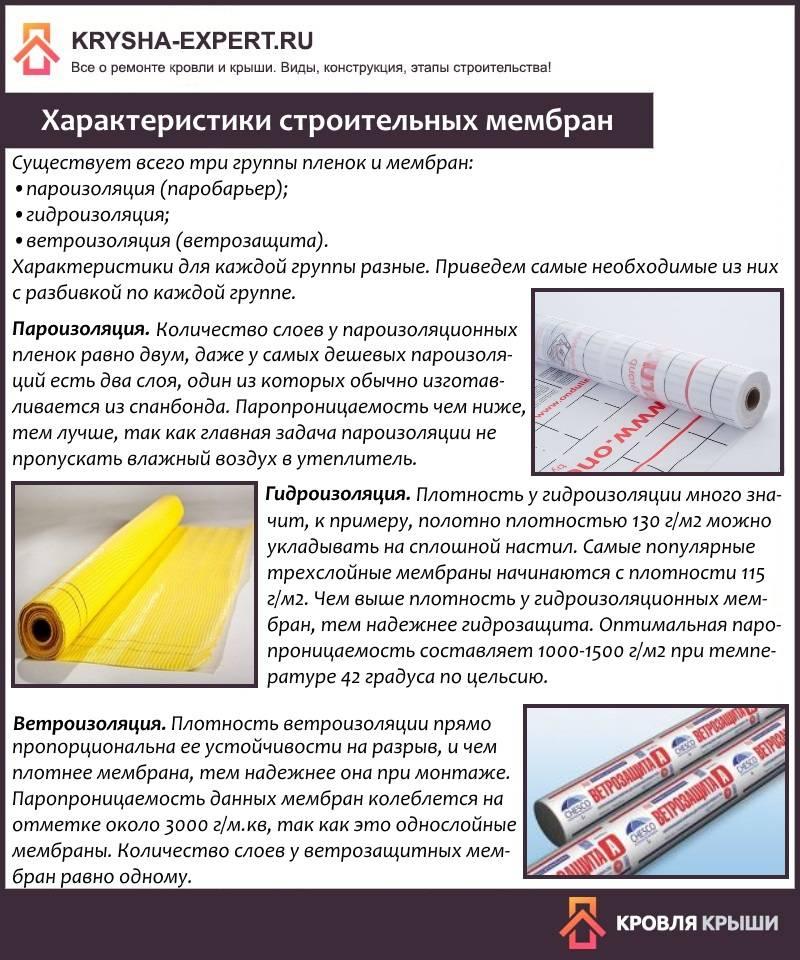 Гидроизоляционная мембрана ее виды и особенности монтажа