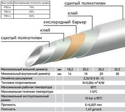 Трубы из сшитого полиэтилена: монтаж, обзор