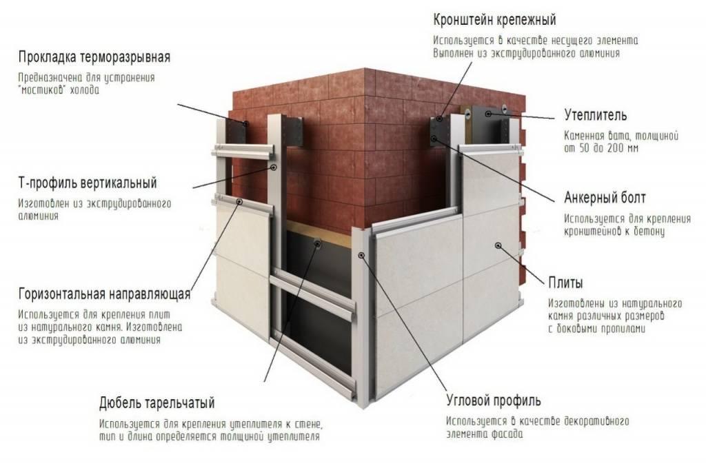 Подсистема для фасада