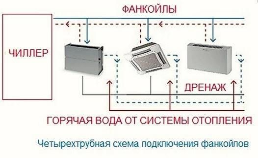 Схема подключения фанкойла rohs compliant. как выполняется установка различных типов фанкойлов? подключение к электросети
