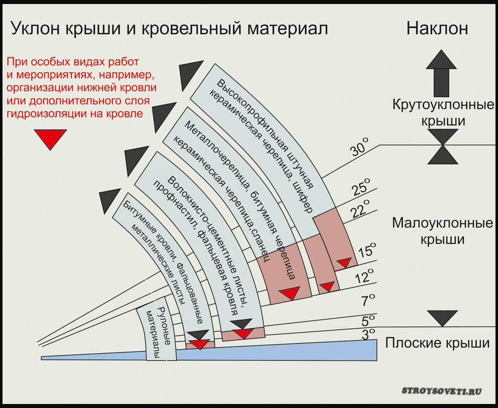 Калькулятор угла наклона крыши - расчет уклона кровли онлайн и расчет односкатной крыши | stroyka.expert