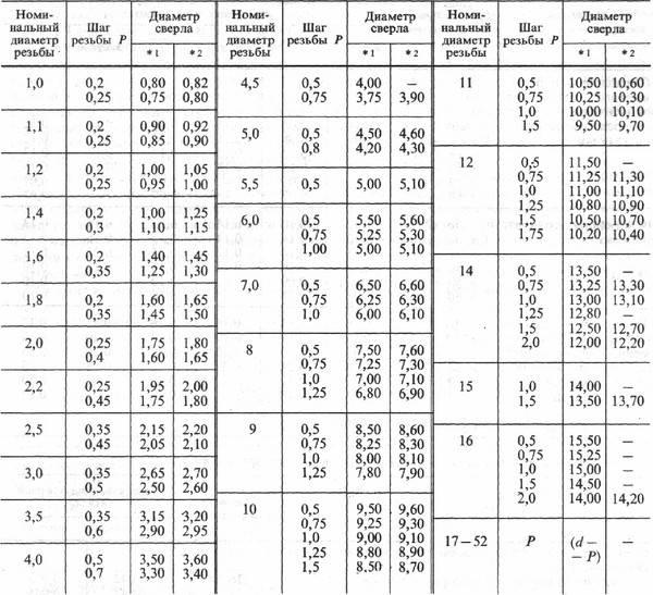 Диаметр сверла для нарезки резьбы таблица - морской флот