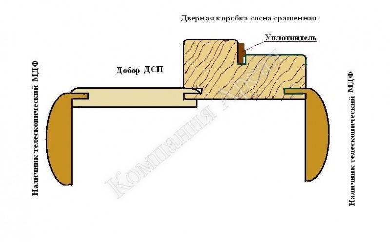 """Дверь своими руками (117 фото): изготовление раздвижных и откатных межкомнатных изделий """"гармошка, а также из досок"""