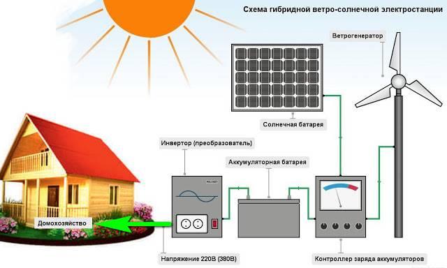Электростанции для дома: разновидности и какую выбрать   строй советы