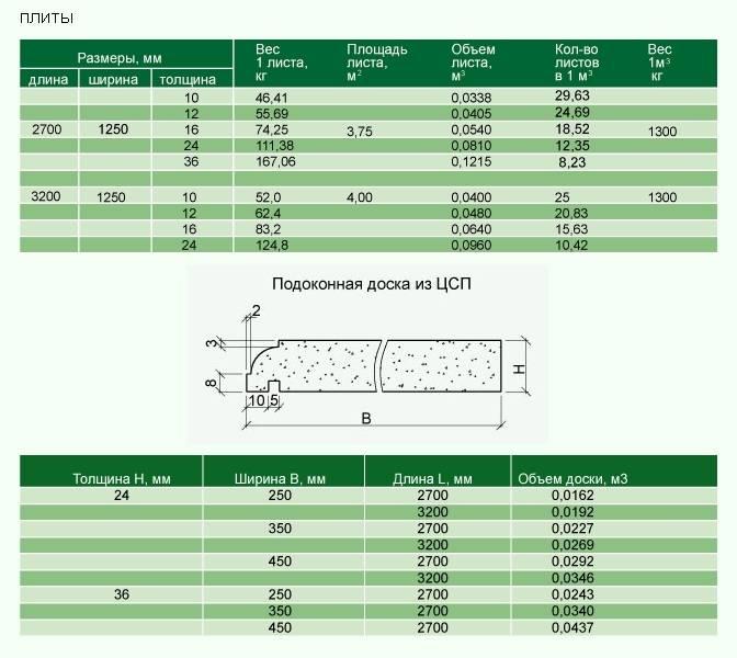 Что такое цсп: характеристики, применение, размеры и цены