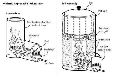Ракетная печь своими руками чертежи и процесс изготовления: делаем по инструкции, видео