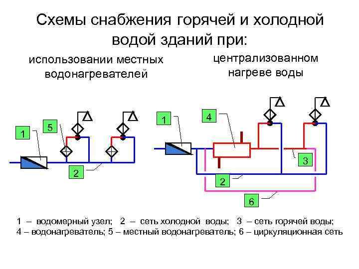 Система автоматического регулирования водоснабжения: устройство | гидро гуру