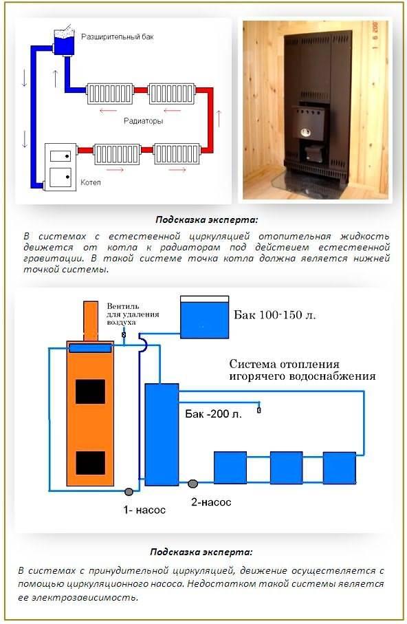 Как организовать отопление бани