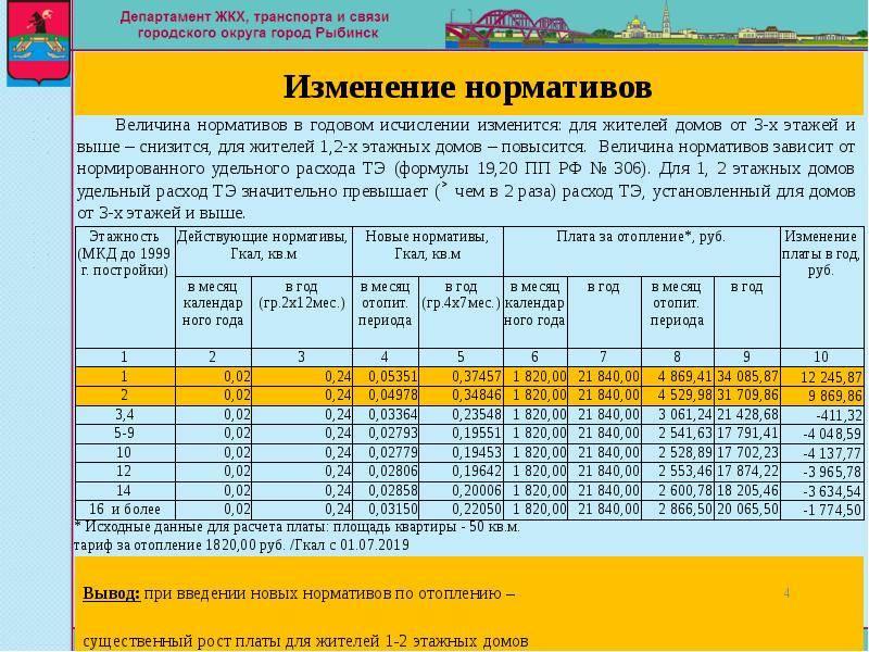Формулы расчета размера платы за отопление