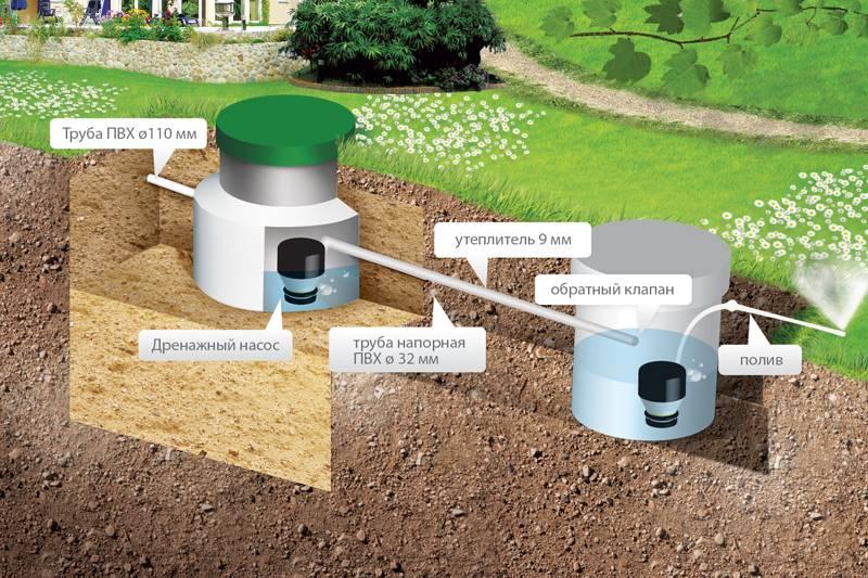 Соседи заливают участок канализацией, что можно и нужно делать