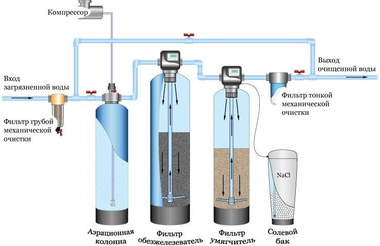 Очистка воды от железа из скважины: технологии, виды фильтров, варианты выбора