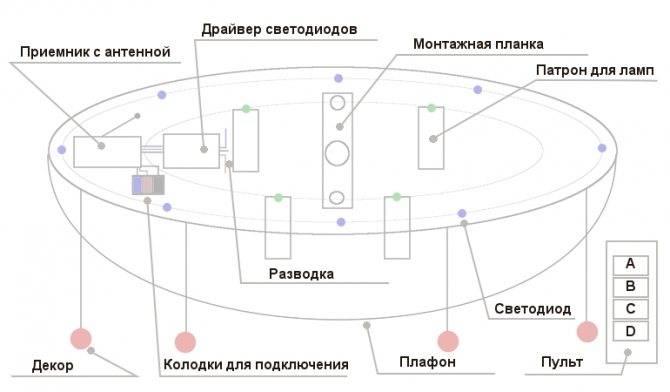 Подключение светодиодной люстры с пультом управления: секреты установки и рекомендации