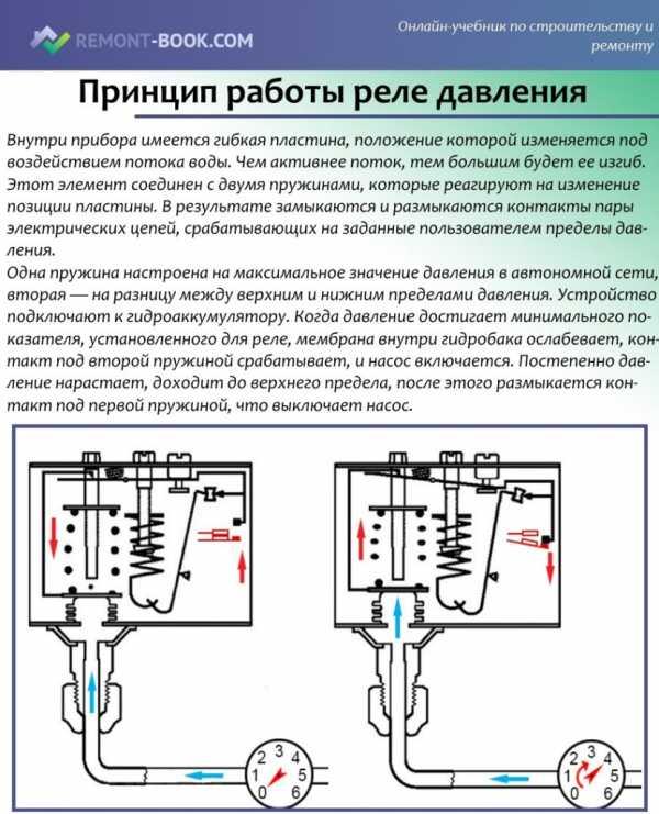 Как настроить давление в гидроаккумуляторе - всё о сантехнике