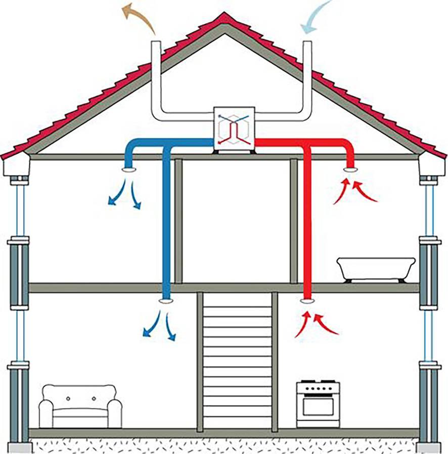 Как сделать вентиляцию своими руками - общие параметры и требования, правильная подготовка проекта, реализация. схемы вентиляции частного дома и квартиры