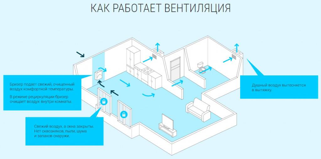 Приточная вентиляция с подогревом воздуха для квартиры: принципы, пример