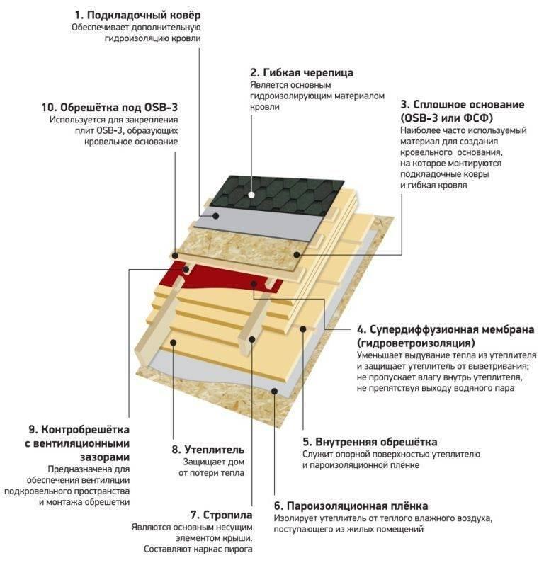 Мягкая кровля: устройство и монтаж кровельного пирога