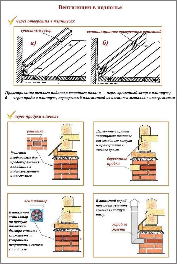 Вентиляция пола в деревянном доме и продухи в квартире: виды и устройство