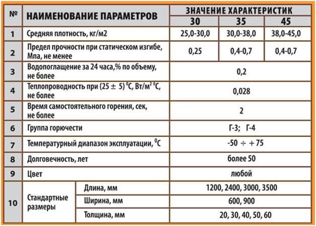 Правда ли, что теплоизоляция из пеноплекса вредна для здоровья?