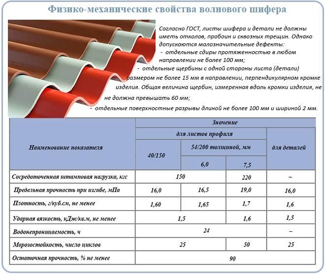 Расчет шифера калькулятор. размеры различных видов шифера