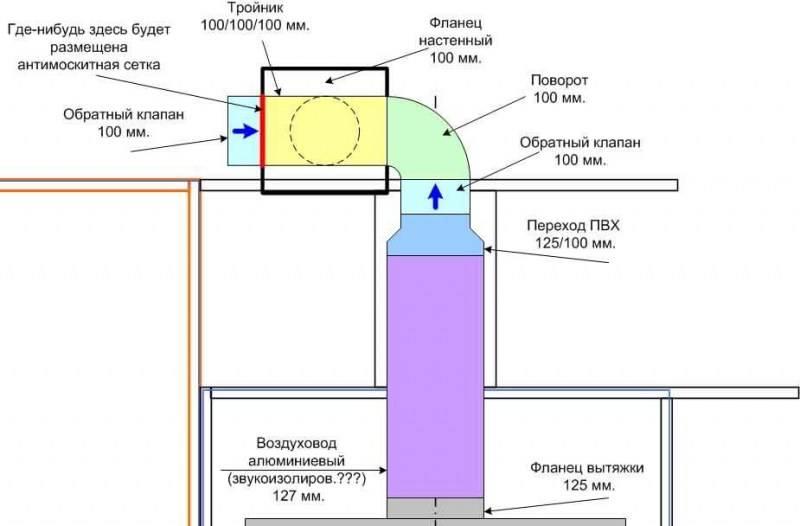 Обратный клапан для вентиляции: установка в квартире вытяжки своими руками, что такое антивозвратный вентиляционный клапан для кухни