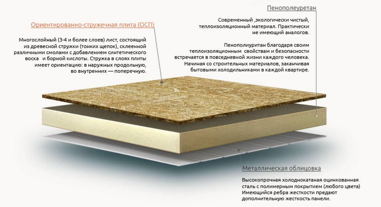 Монтаж пола из осб плит: как стелить, какой толщины, на бетонный и деревянный пол