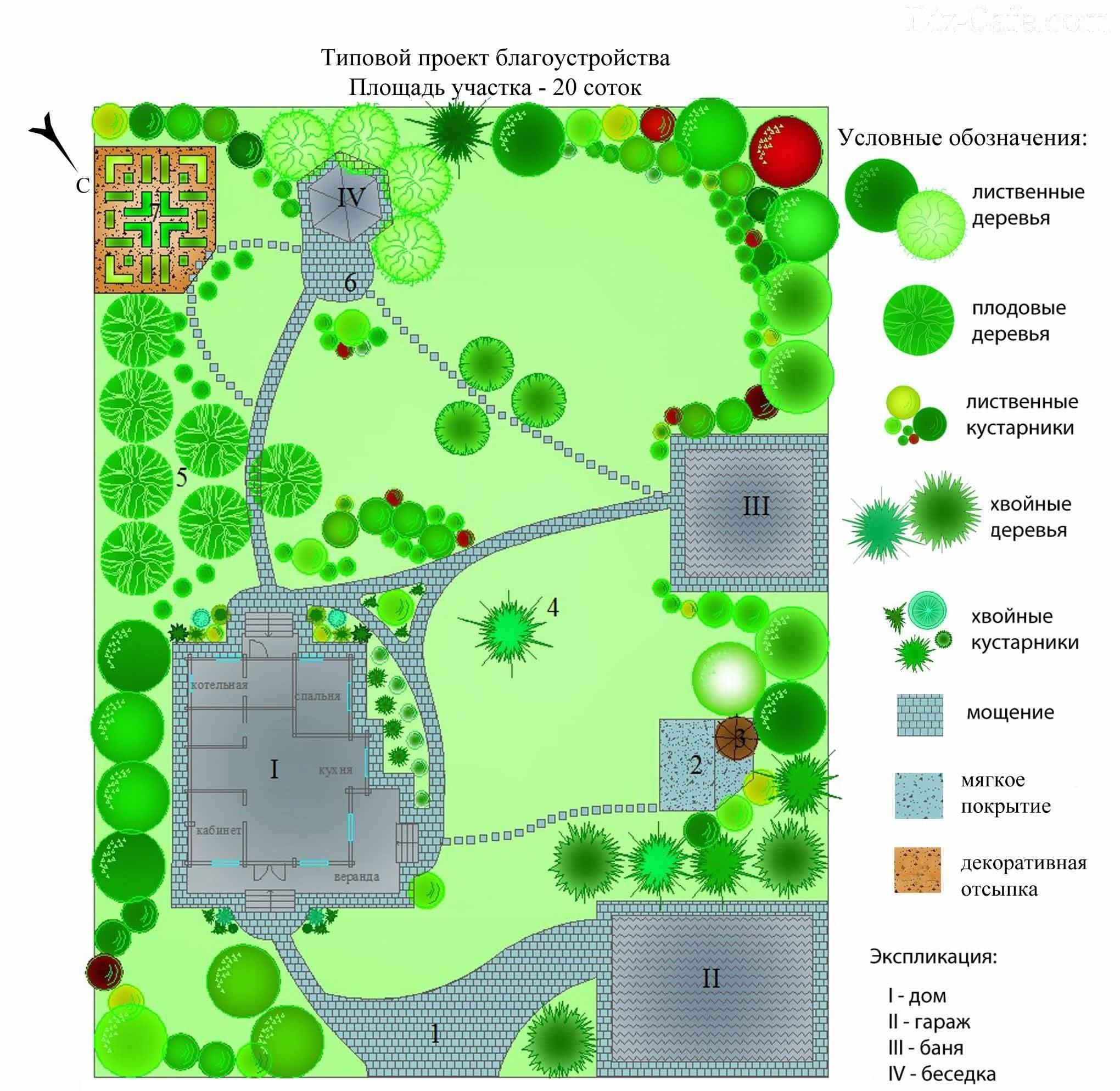 Маленький участок — ландшафтный дизайн, планировка и оформление