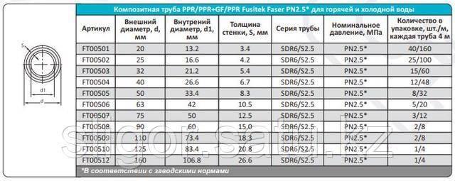 Особенности выбора и эксплуатации полипропиленовых труб