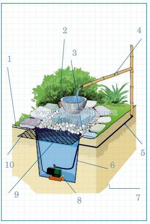 Фонтан в саду своими руками: инструкция по созданию мини-фонтанов и водопадов (70 фото + видео)
