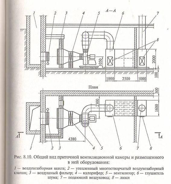 Вентиляция горячего цеха столовой: устройство и принцип действия