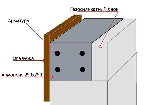 Онлайн калькулятор куба бетона: расчет состава и пропорций